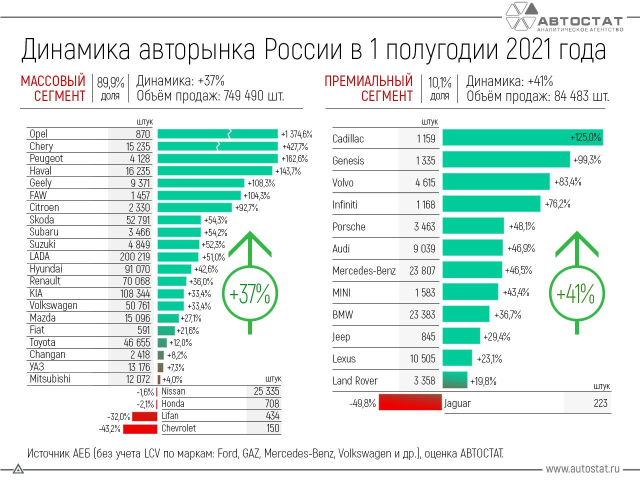 Динамика авторынка России в 1 полугодии 2021